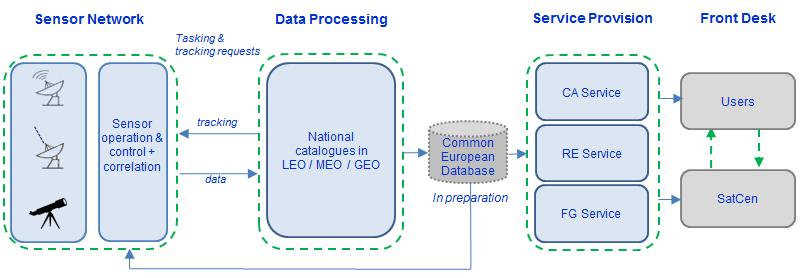Service Provision Model