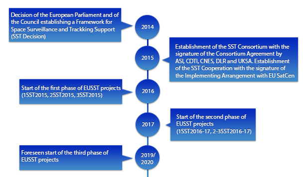 Timeline of the EUSST projects